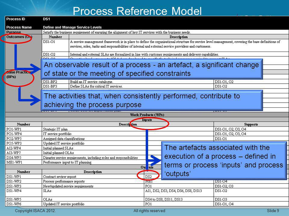 Process Reference Model