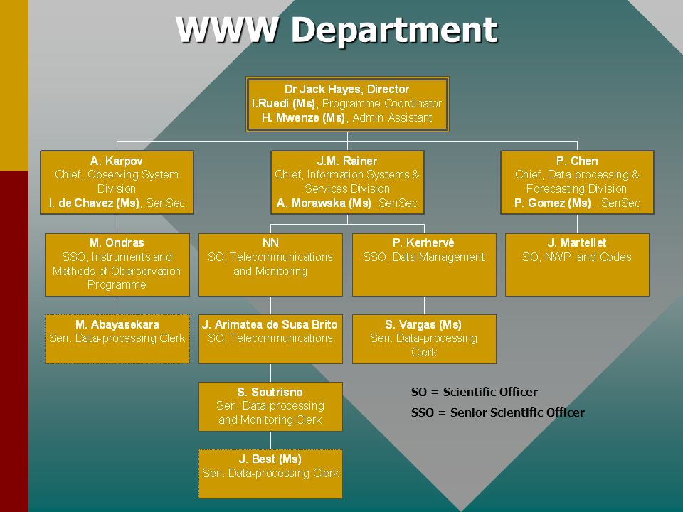 WWW Department Organizational diagram of the WWW Department (status October 2006);