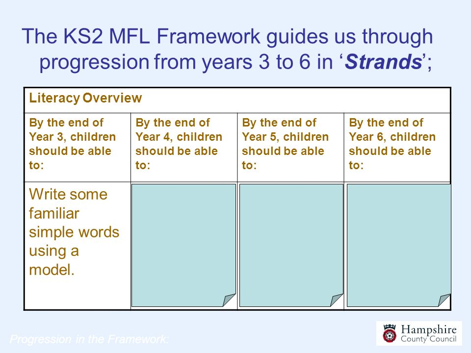 The KS2 MFL Framework guides us through progression from years 3 to 6 in 'Strands';