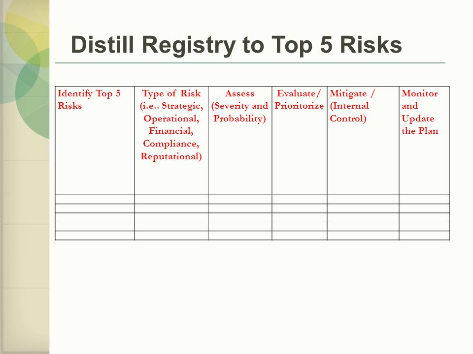 Distill Registry to Top 5 Risks
