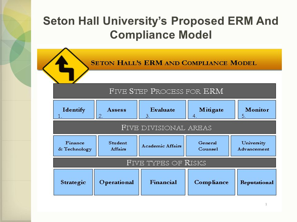 Seton Hall University's Proposed ERM And Compliance Model