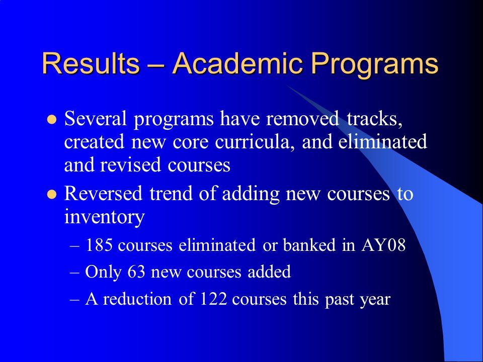 Results – Academic Programs