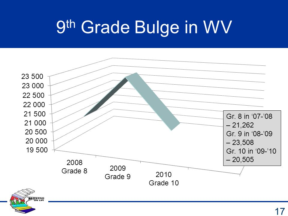 9th Grade Bulge in WV Gr. 8 in '07-'08 – 21,262