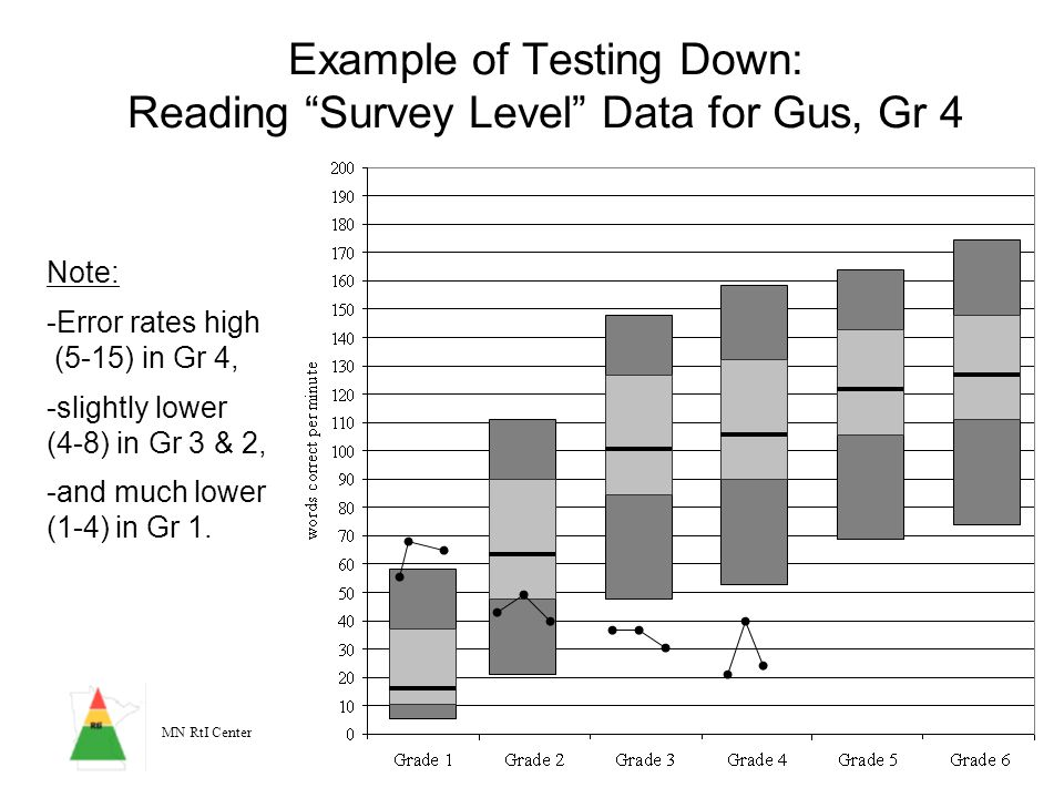Example of Testing Down: Reading Survey Level Data for Gus, Gr 4