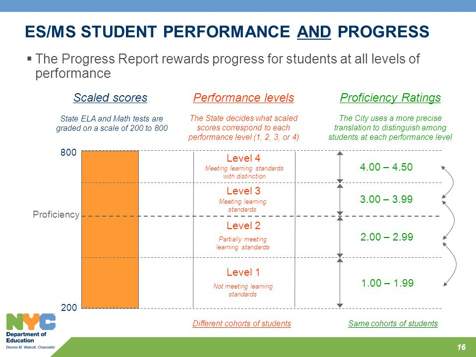 ES/MS STUDENT PERFORMANCE AND PROGRESS