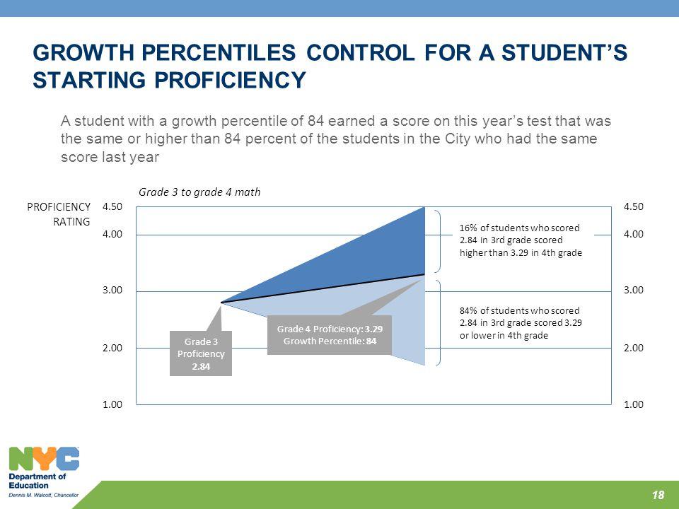 Grade 4 Proficiency: 3.29 Growth Percentile: 84