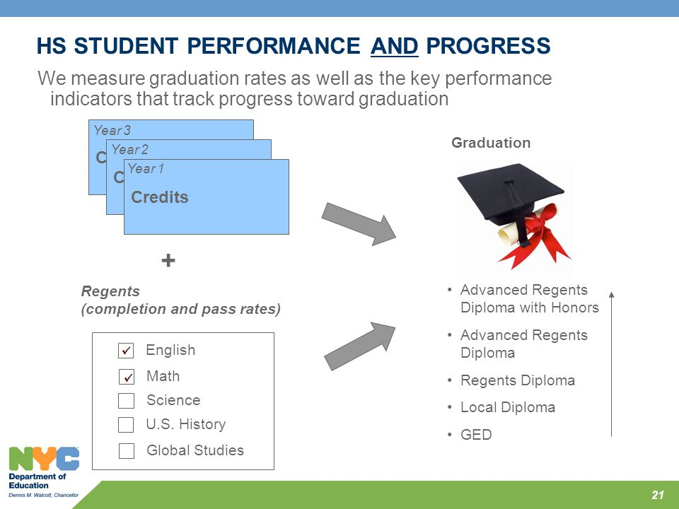 HS STUDENT PERFORMANCE AND PROGRESS