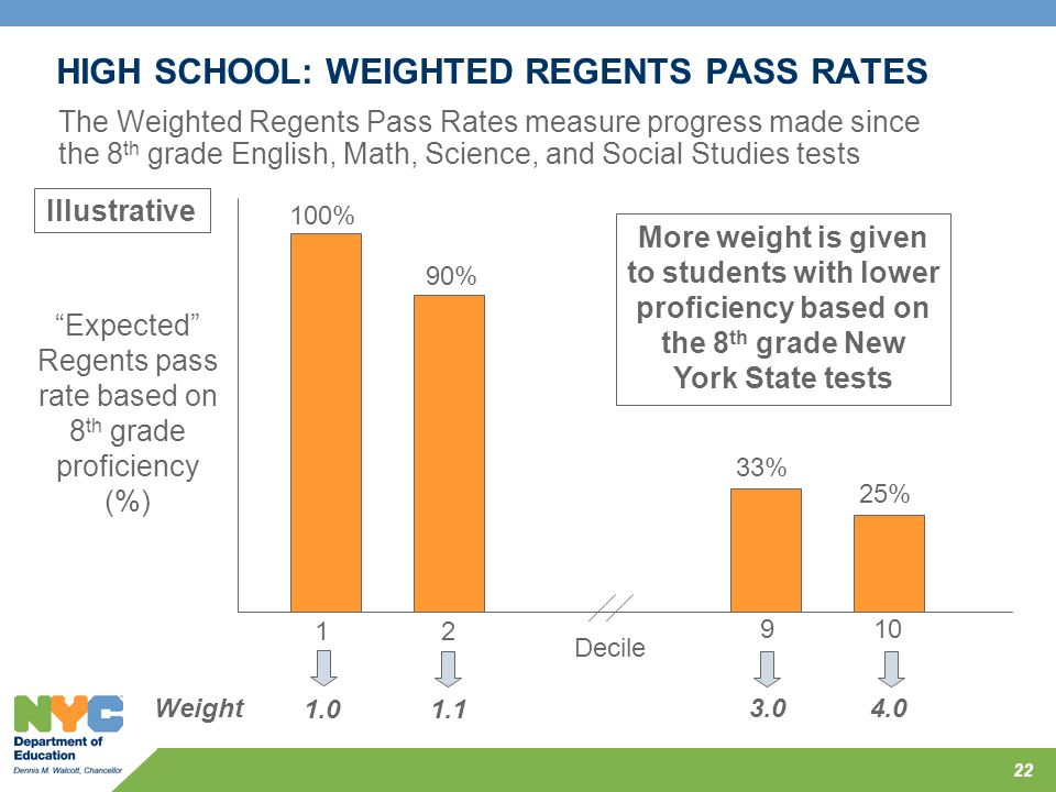 HIGH SCHOOL: WEIGHTED REGENTS PASS RATES