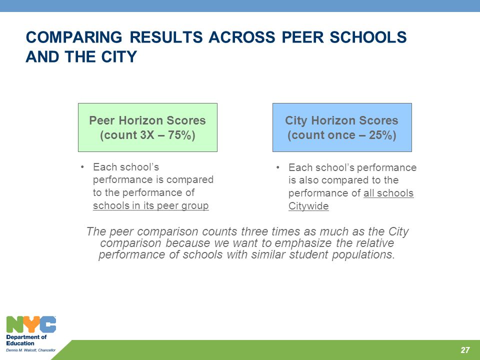 COMPARING RESULTS ACROSS PEER SCHOOLS AND THE CITY