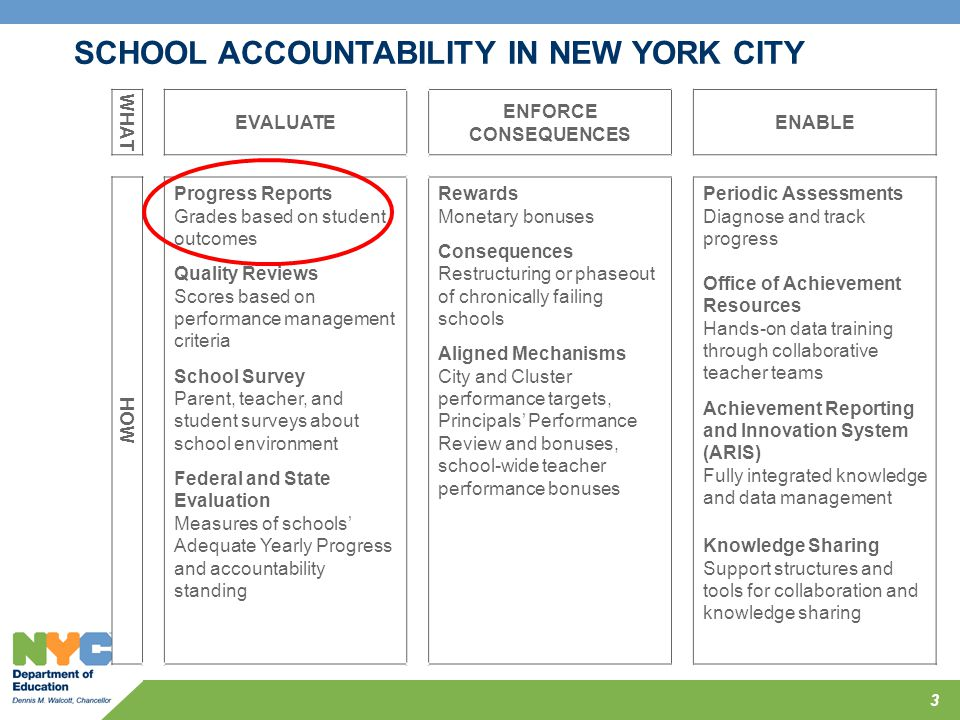 School Accountability in New York City