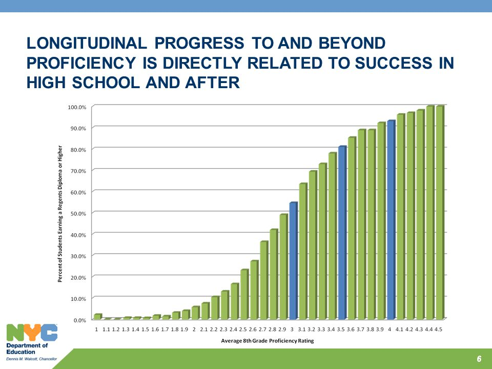 LONGITUDINAL PROGRESS TO AND BEYOND PROFICIENCY IS DIRECTLY RELATED TO SUCCESS IN HIGH SCHOOL AND AFTER