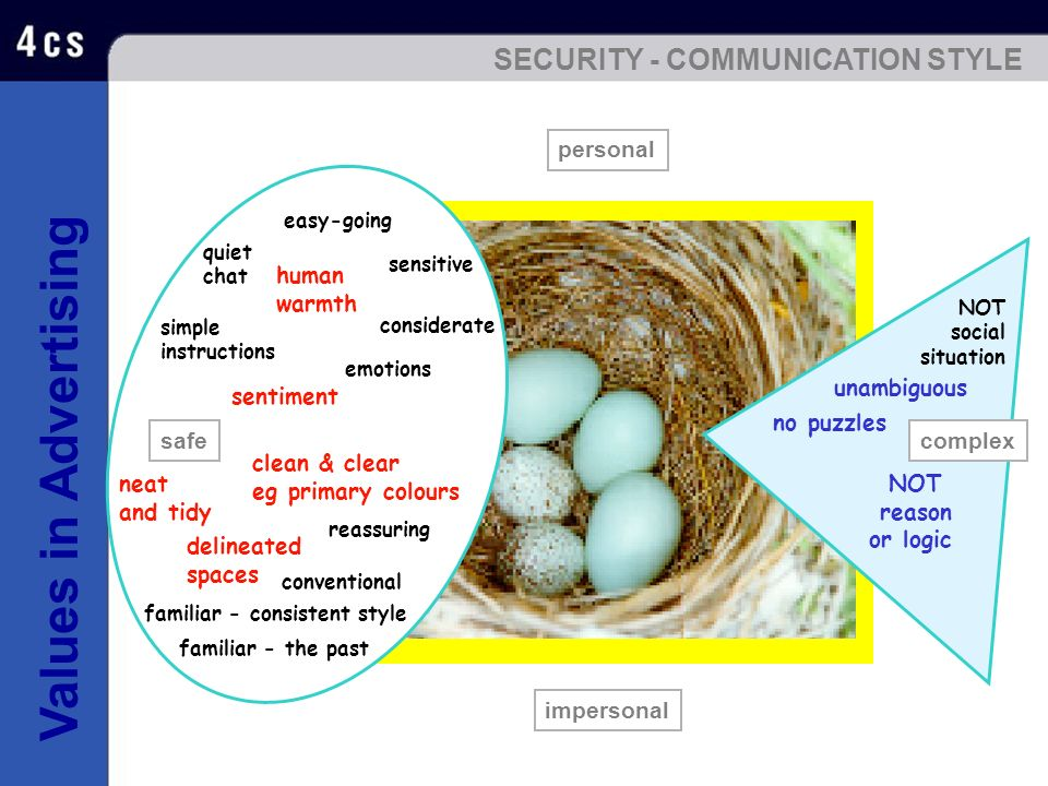 SECURITY - COMMUNICATION STYLE