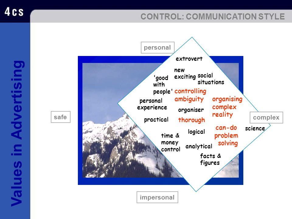 CONTROL: COMMUNICATION STYLE