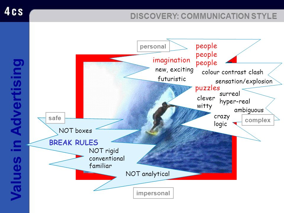 DISCOVERY: COMMUNICATION STYLE