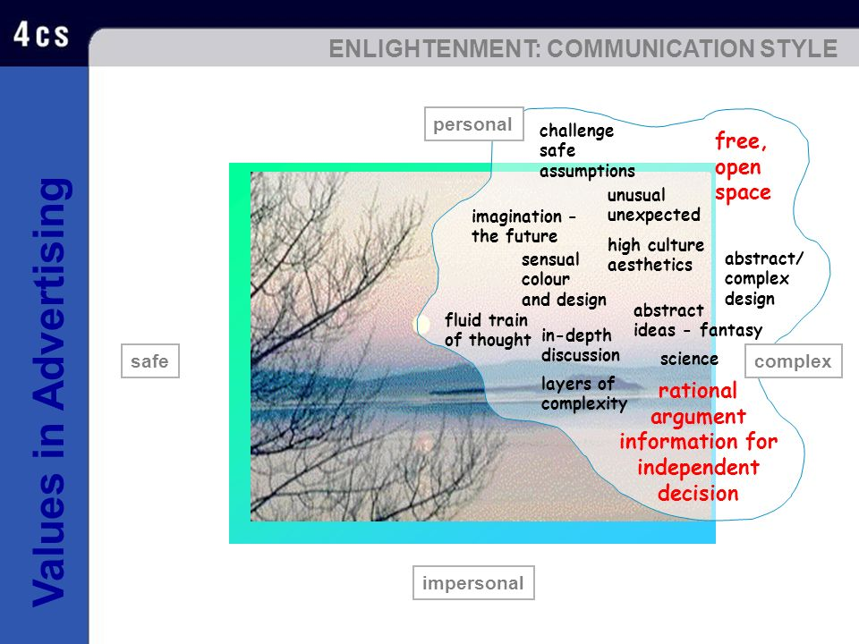 ENLIGHTENMENT: COMMUNICATION STYLE