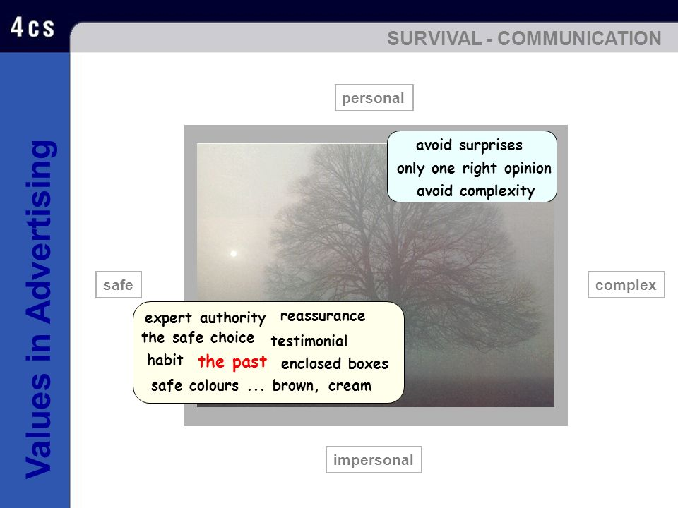 SURVIVAL - COMMUNICATION