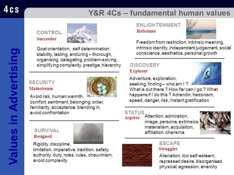 Y&R 4Cs – fundamental human values