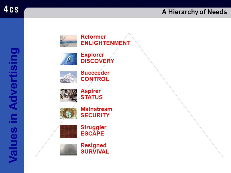 A Hierarchy of Needs Reformer ENLIGHTENMENT Explorer DISCOVERY