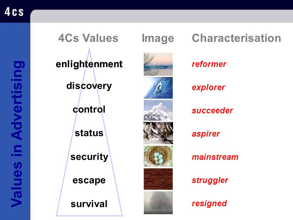 4Cs Values Image Characterisation enlightenment discovery control