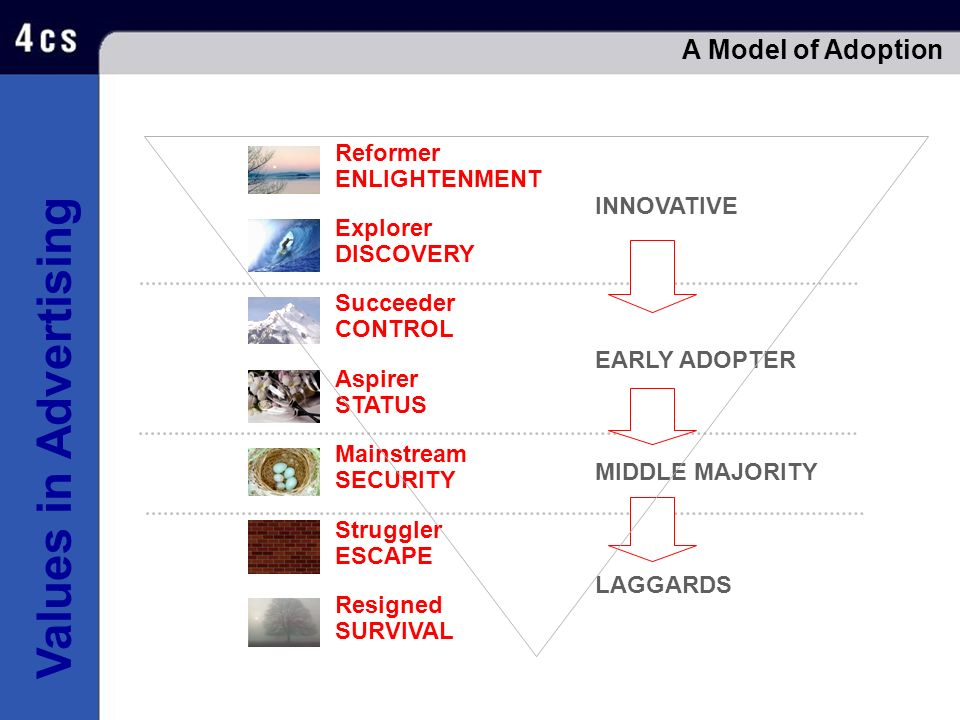 A Model of Adoption Reformer ENLIGHTENMENT INNOVATIVE Explorer