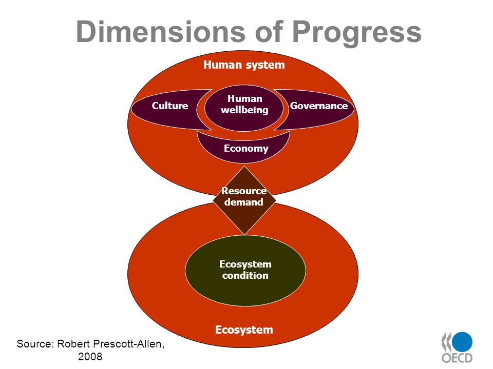 Dimensions of Progress