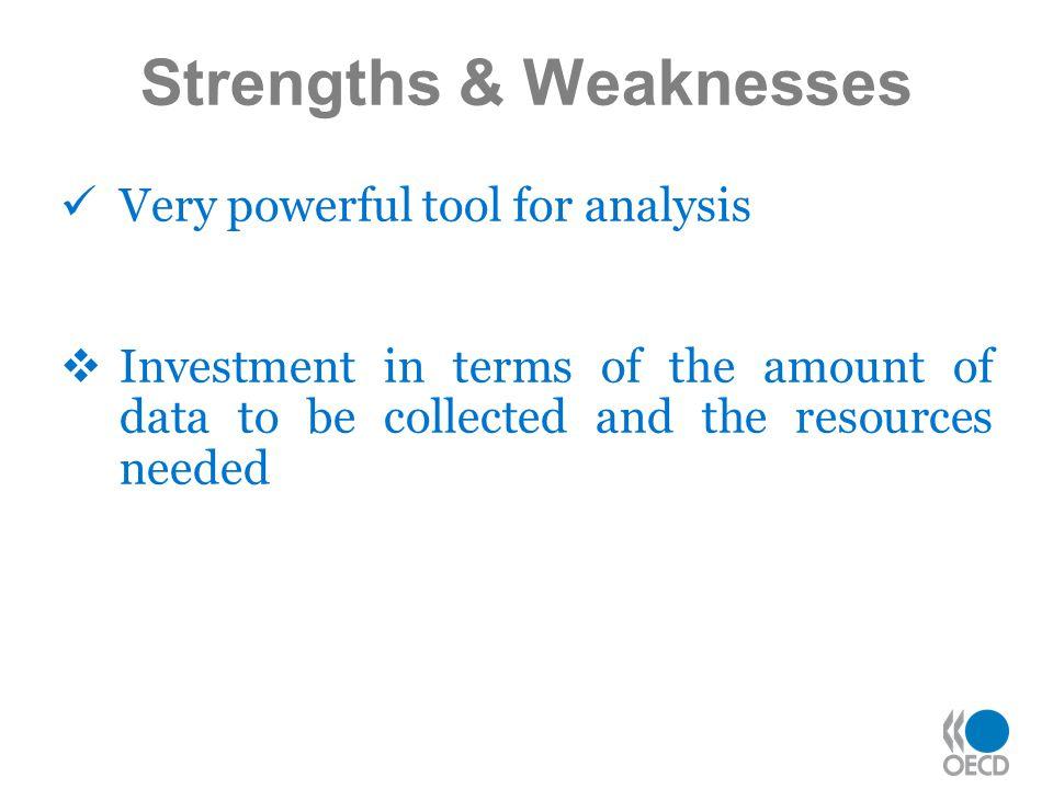 Strengths & Weaknesses