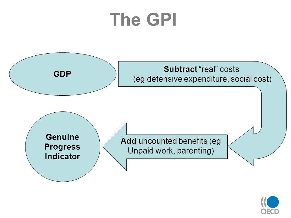 The GPI Subtract real costs (eg defensive expenditure, social cost)