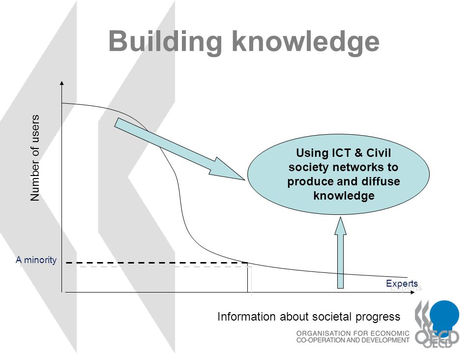 Using ICT & Civil society networks to produce and diffuse knowledge