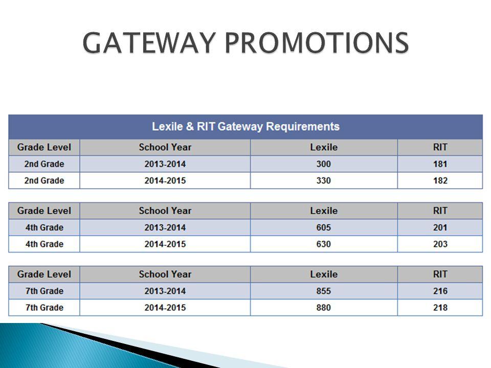 GATEWAY PROMOTIONS