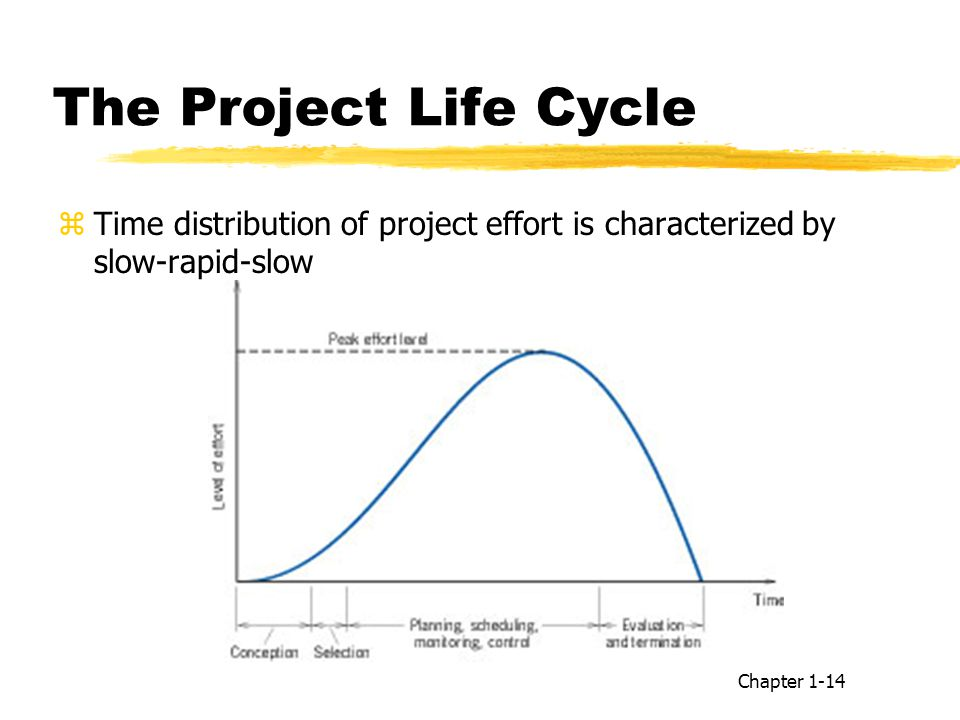The Project Life Cycle Time distribution of project effort is characterized by slow-rapid-slow.