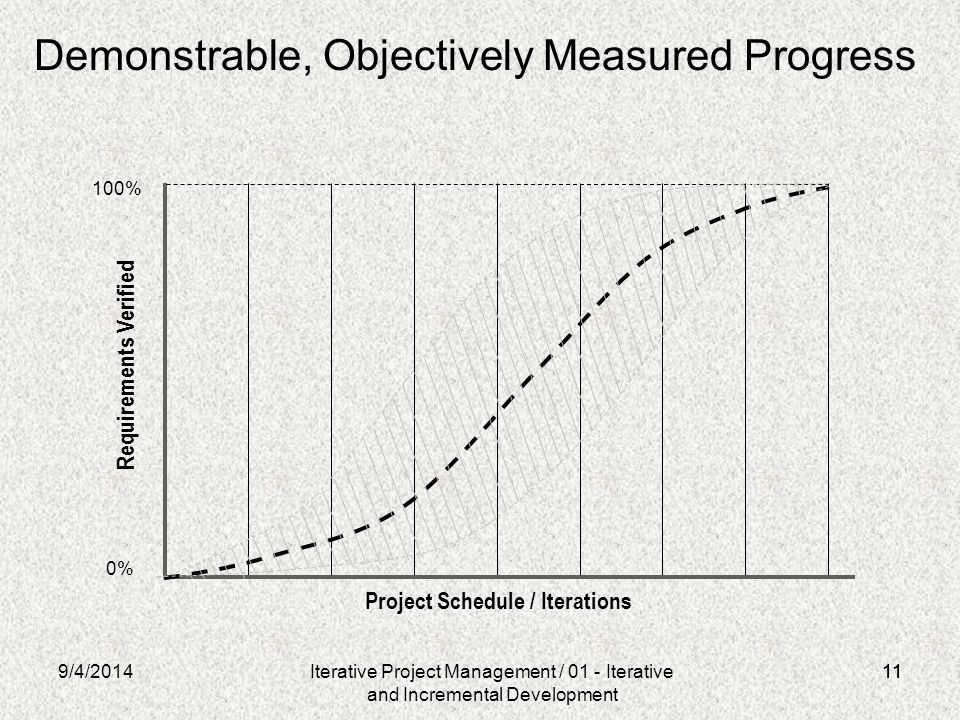 Demonstrable, Objectively Measured Progress