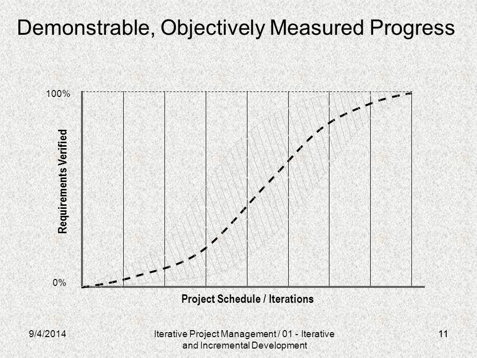 Demonstrable, Objectively Measured Progress