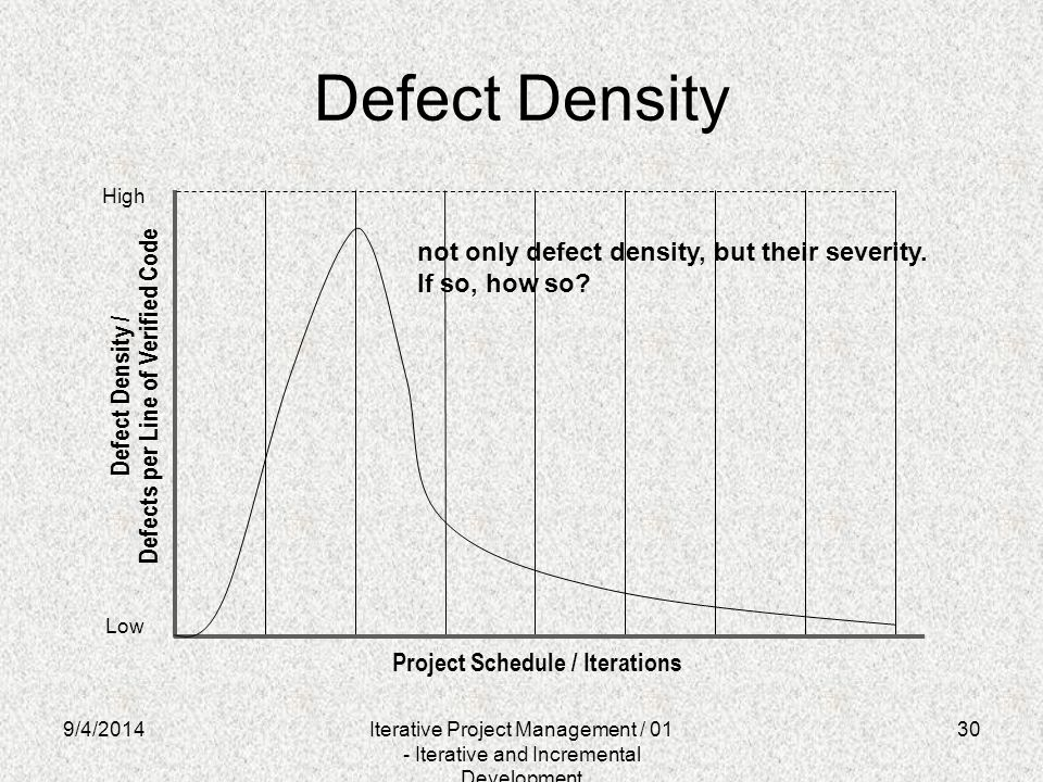 Defect Density not only defect density, but their severity.