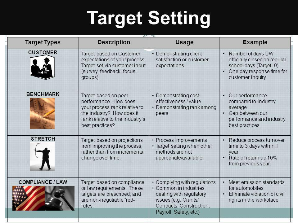 Target Setting Target Types Description Usage Example CUSTOMER