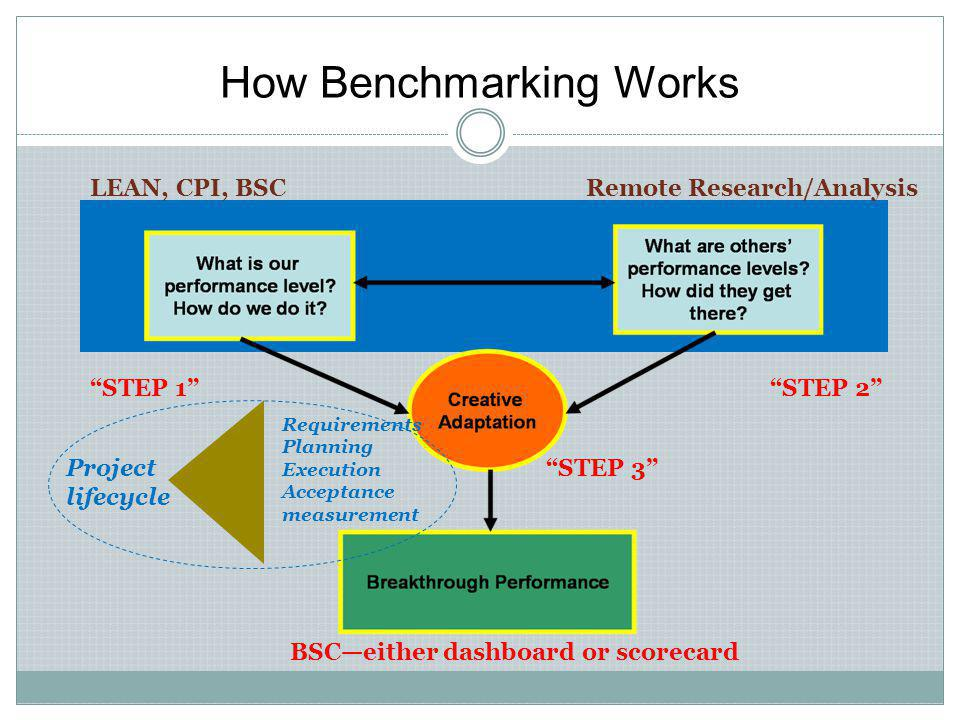How Benchmarking Works
