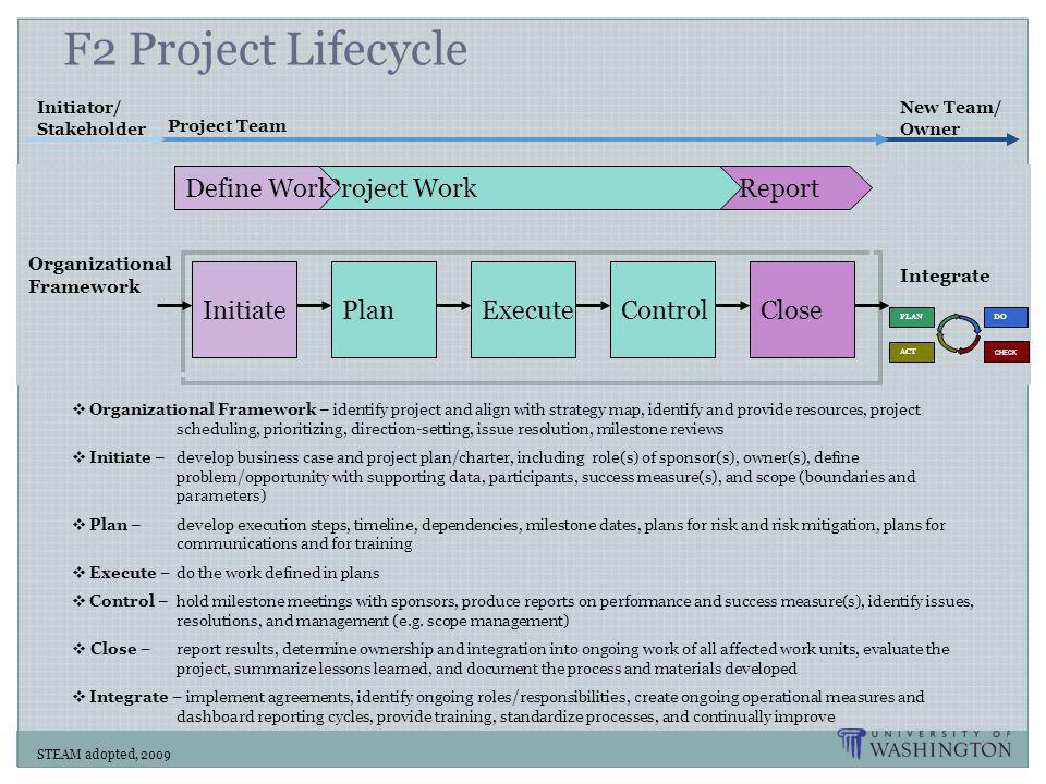 F2 Project Lifecycle Define Work Project Work Report Initiate Plan