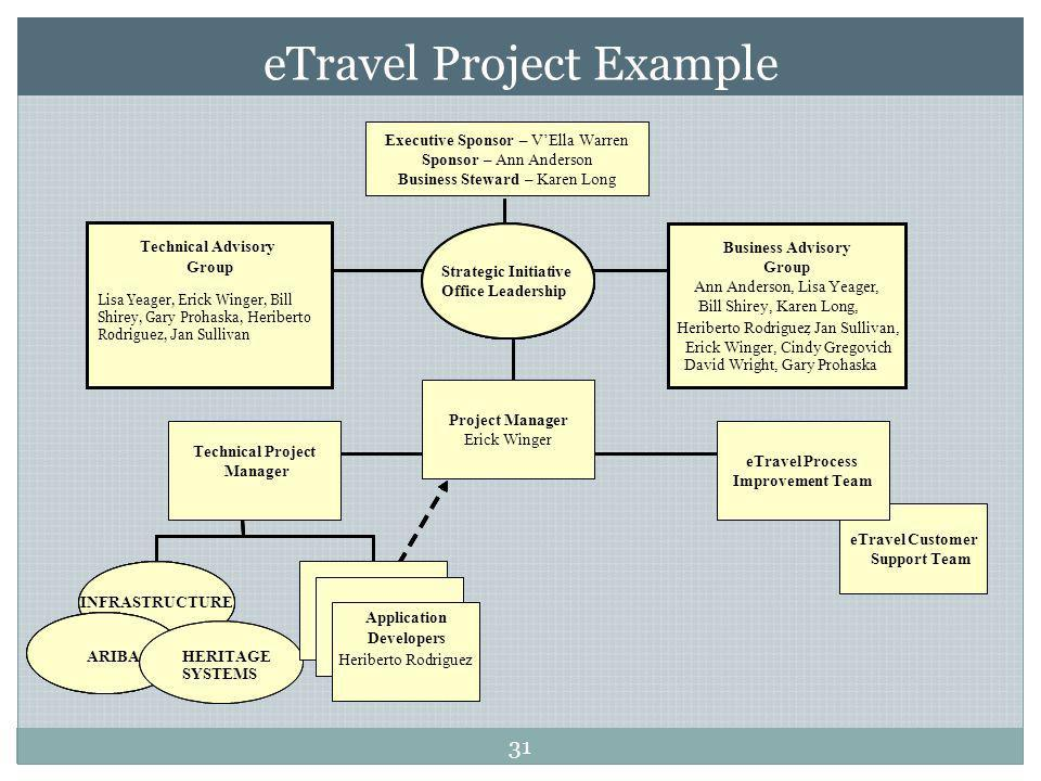 eTravel Project Example