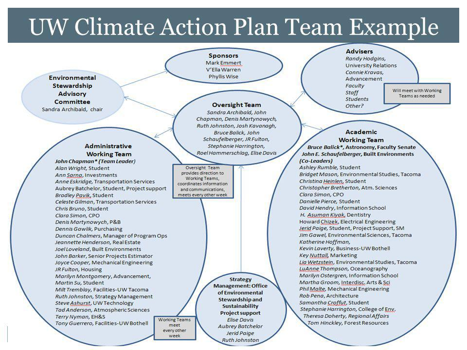 UW Climate Action Plan Team Example