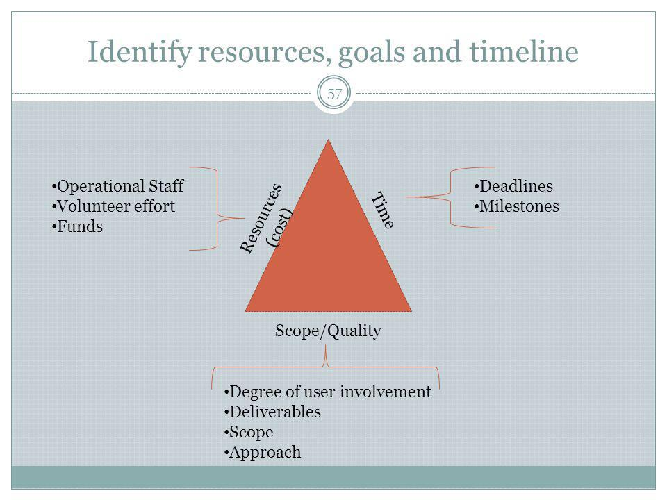 Identify resources, goals and timeline