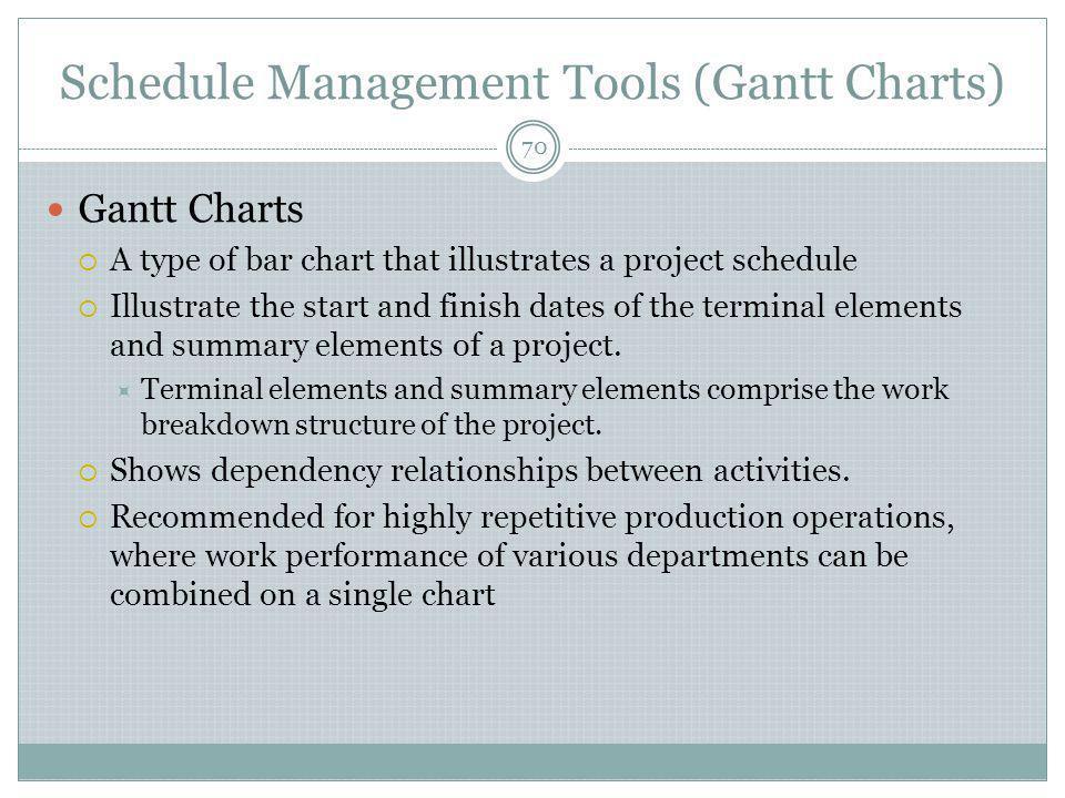Schedule Management Tools (Gantt Charts)
