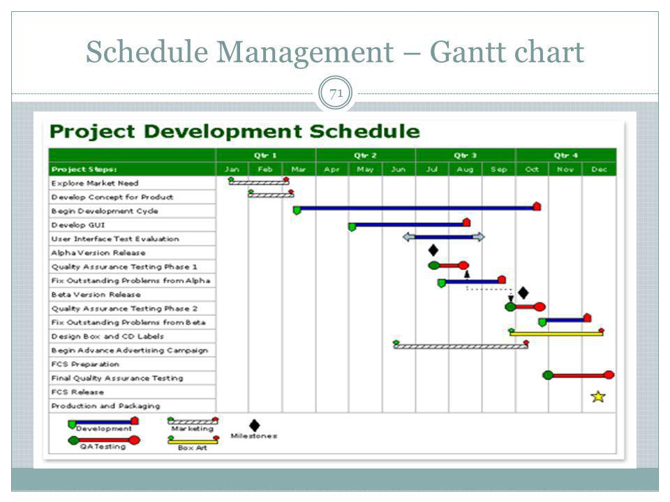 Schedule Management – Gantt chart