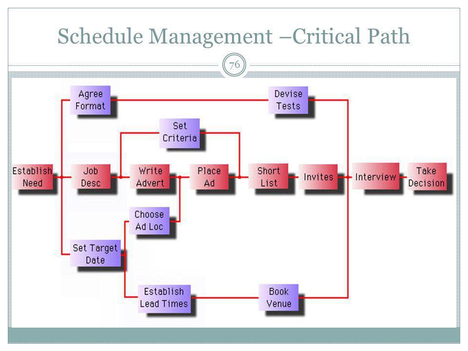 Schedule Management –Critical Path