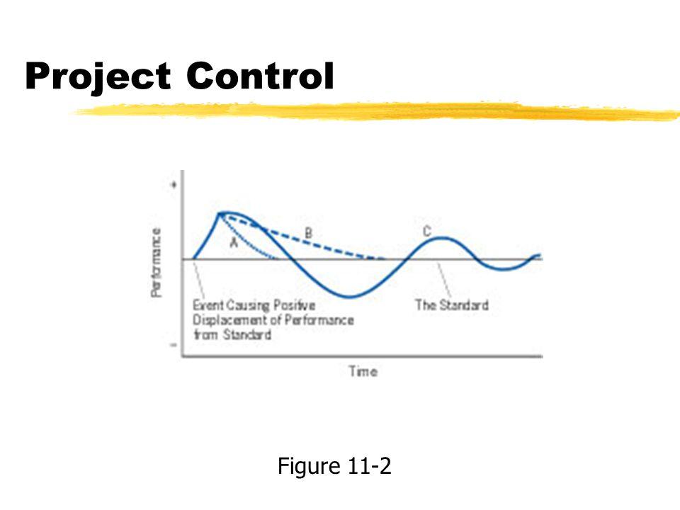 Project Control Figure 11-2