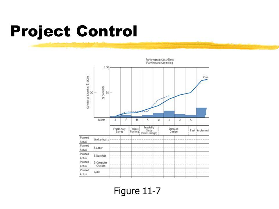Project Control Figure 11-7