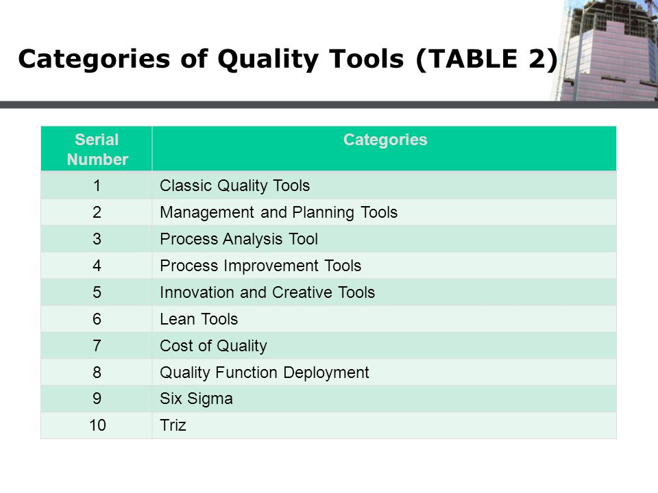 Categories of Quality Tools (TABLE 2)