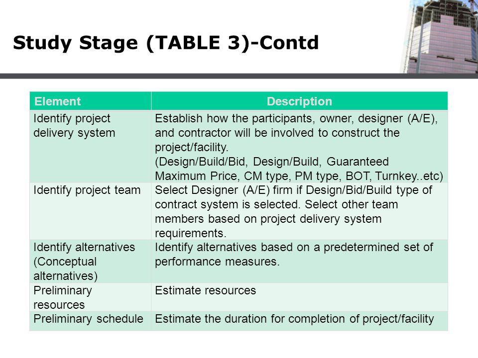 Study Stage (TABLE 3)-Contd