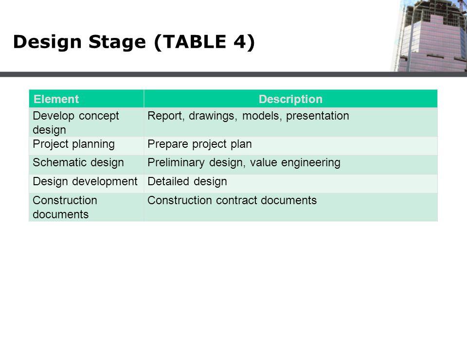 Design Stage (TABLE 4) Element Description Develop concept design