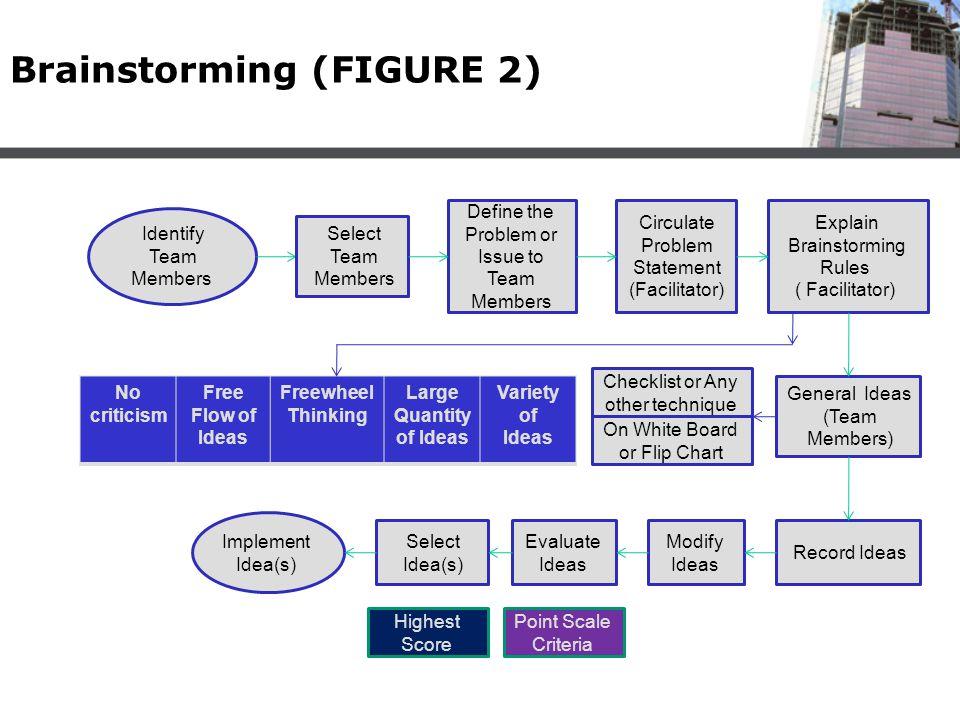 Brainstorming (FIGURE 2)