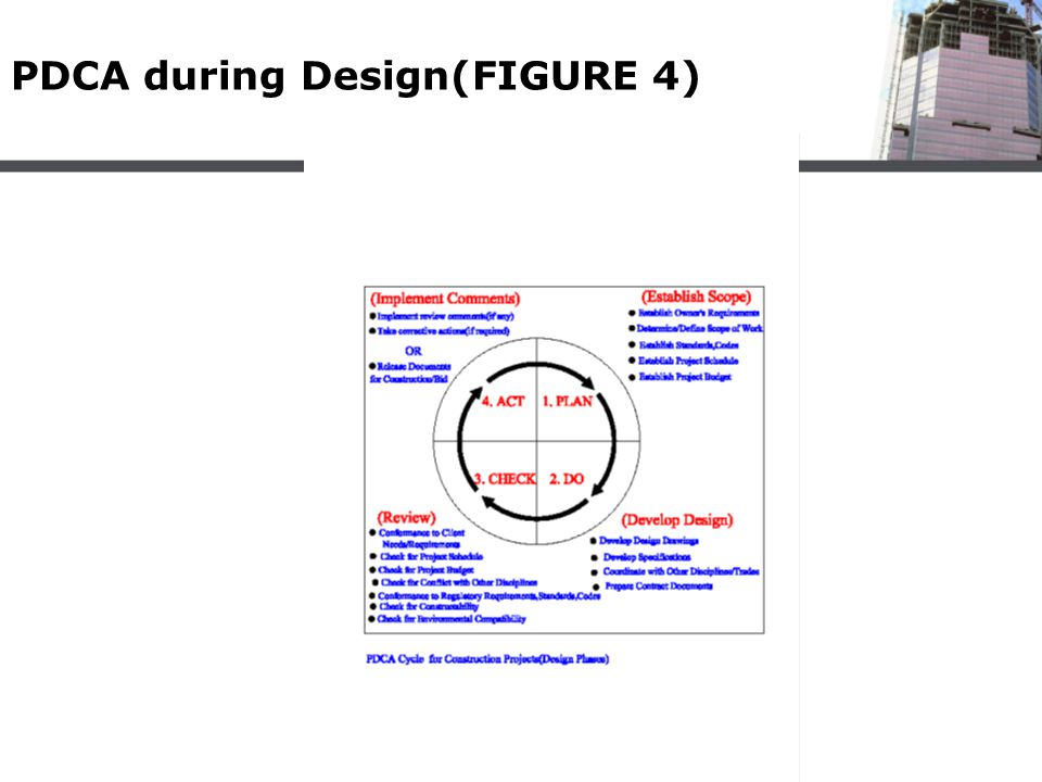 PDCA during Design(FIGURE 4)