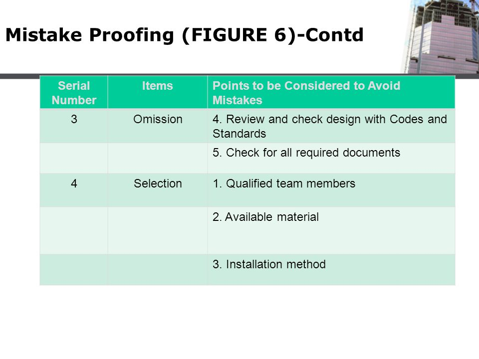 Mistake Proofing (FIGURE 6)-Contd
